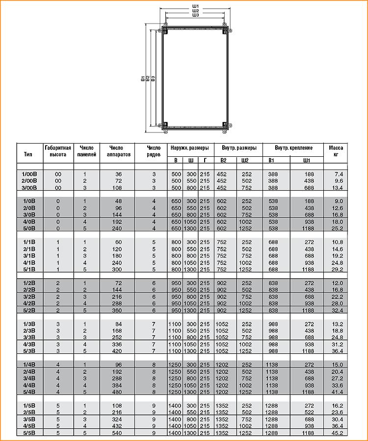 Характеристика шкафов серии B ABB