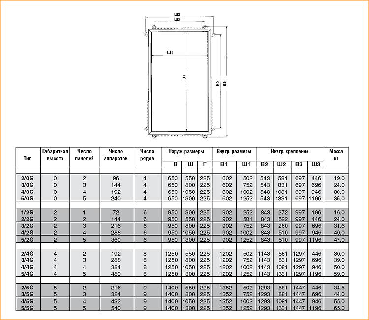Характеристика шкафов серии G ABB