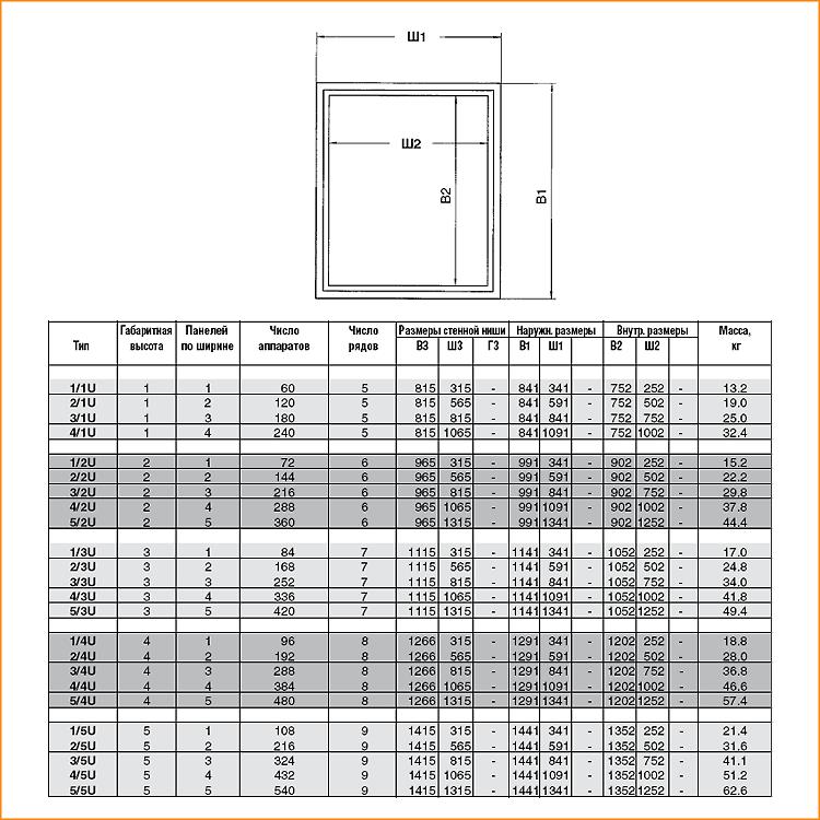 Характеристика шкафов серии U ABB