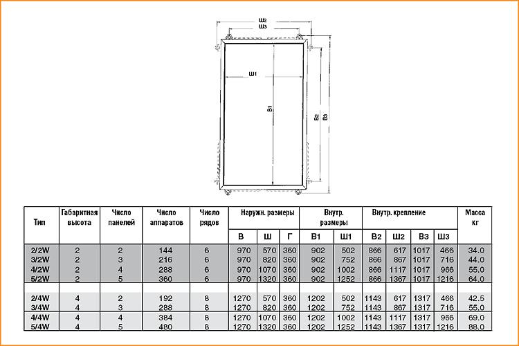 Характеристика шкафов серии W ABB