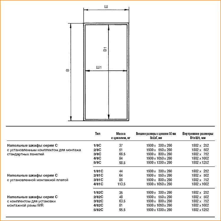 Характеристика шкафов серии C ABB