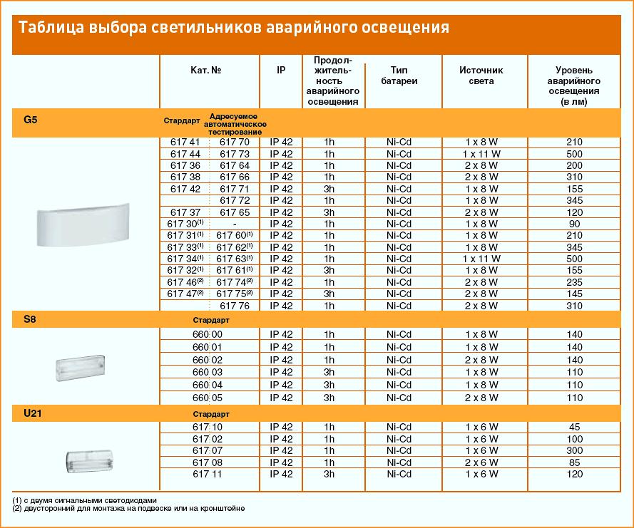 Таблица выбора светильников аварийного освещения LEGRAND