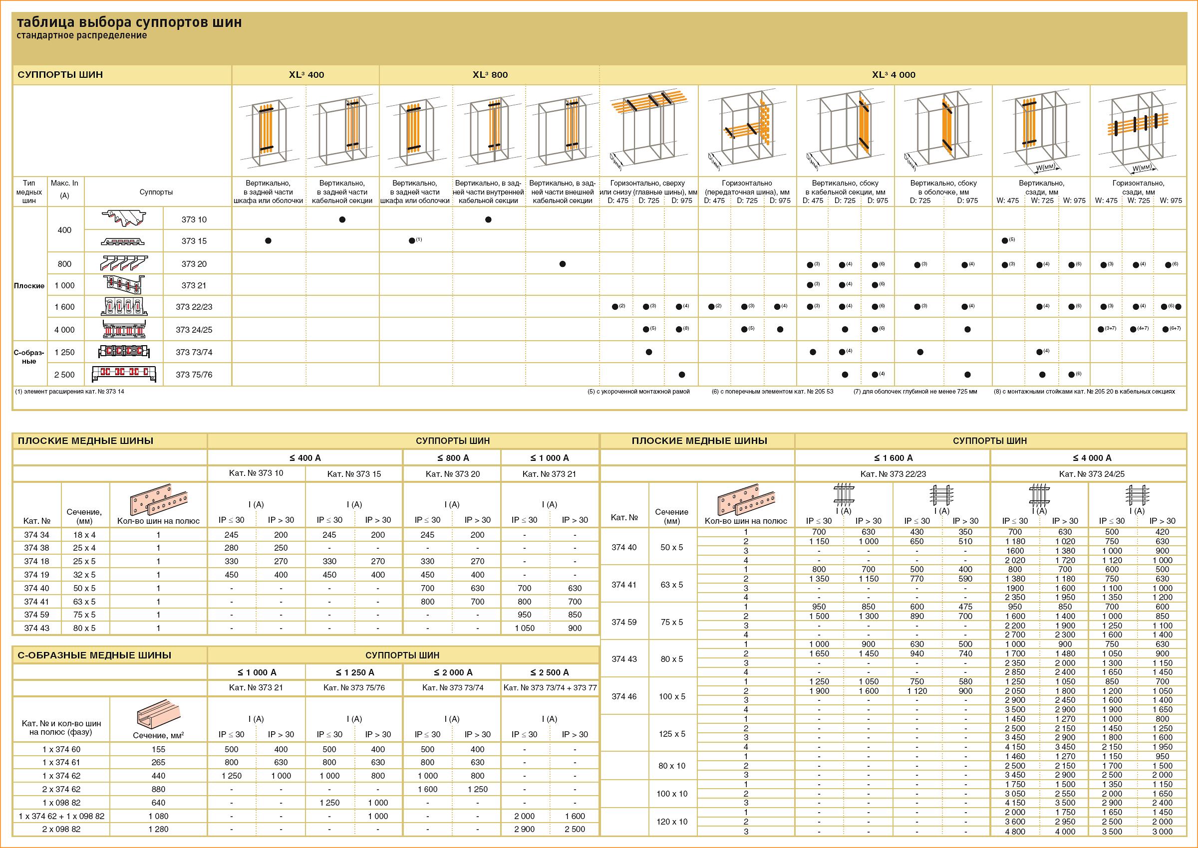Таблица выбора суппортов шин LEGRAND