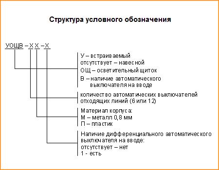 Структура условного обозначения ОЩ и ОЩВ