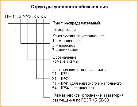Структура условного обозначения ПР11
