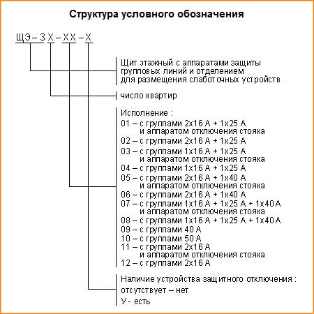 Структура условного обозначения ЩЭ