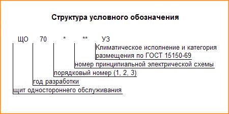 Структура условного обозначения ЩО-70