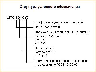 Структура условного обозначения ШРС