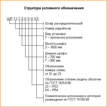 Структура условного обозначения ШР