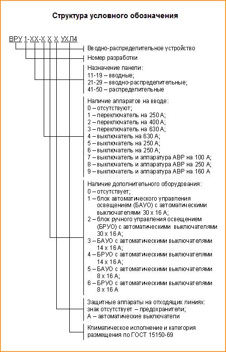 Структура условного обозначения ВРУ-1