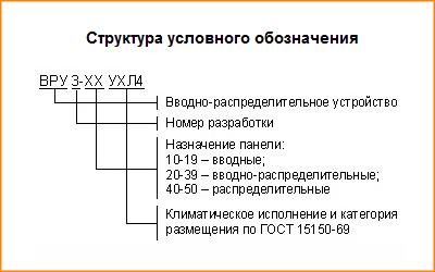 Структура условного обозначения ВРУ-3