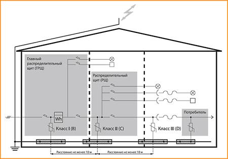 Схема размещения ОПС1